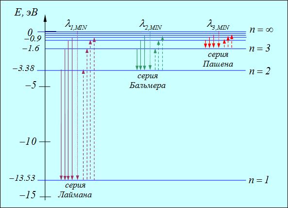 Схема энергетических уровней и