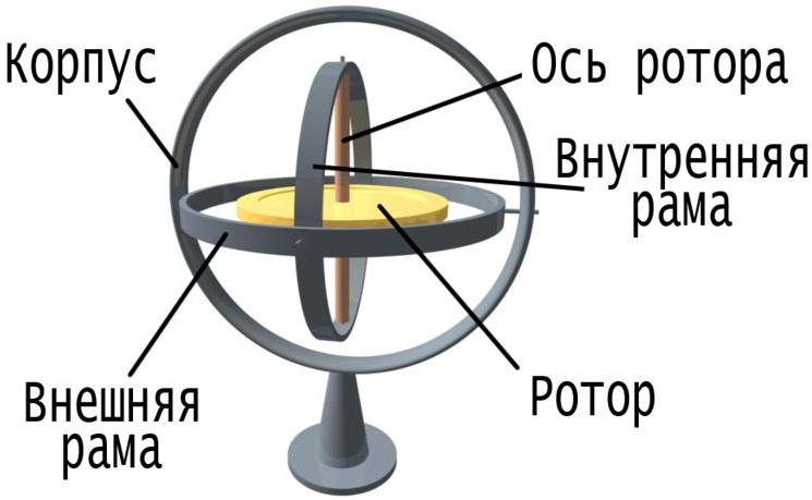 http://online.mephi.ru/courses/physics/osnovi_mehaniki/external/images/7/7.5/n5.png